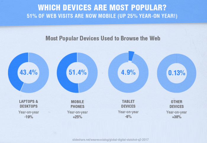 Device-popularity