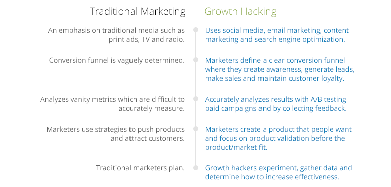 Growth-hacking-vs-traditional-marketing