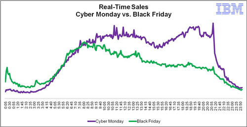 consumers-purchasing-patterns-on-black-Friday-and-Cyber-Monday