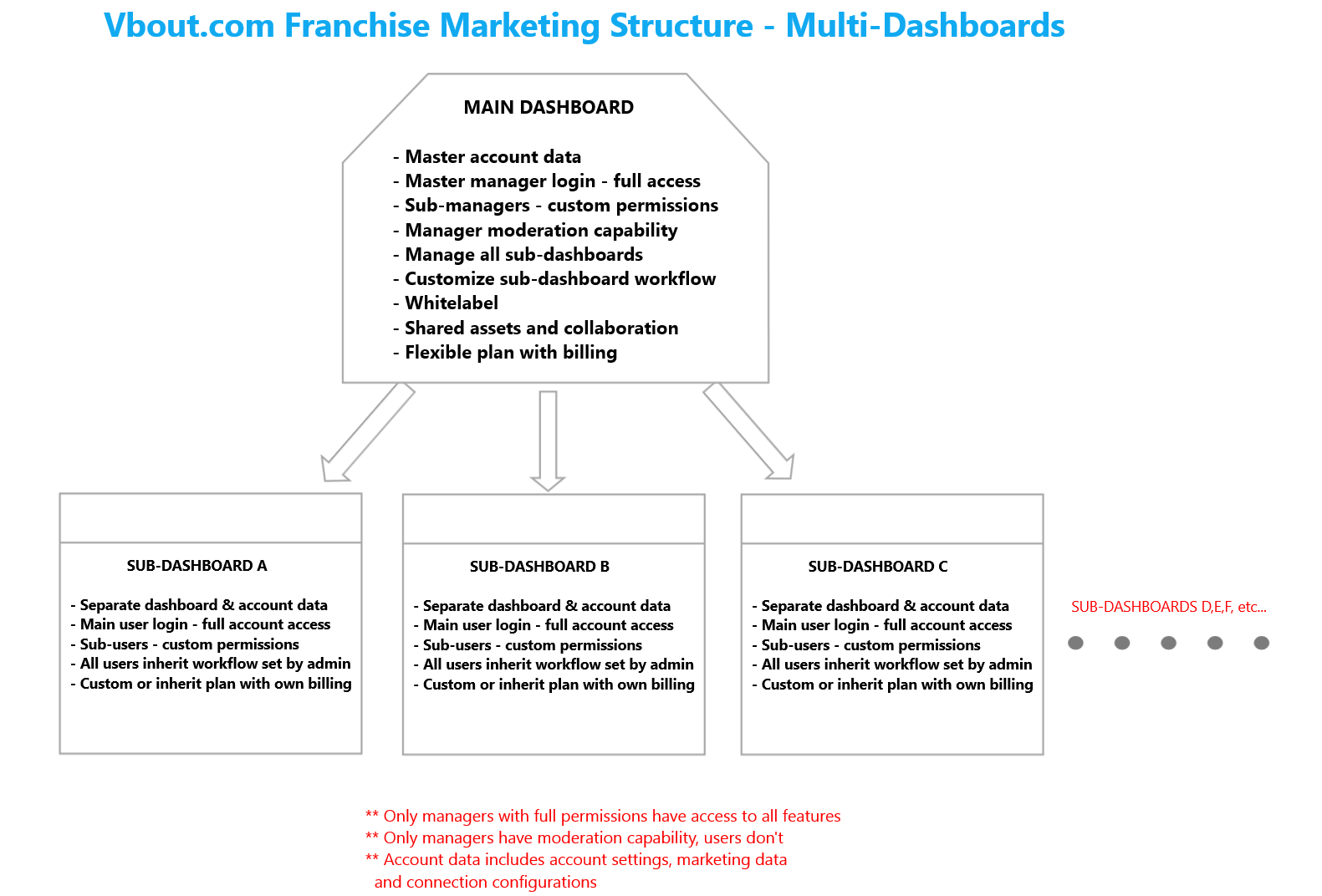 multi-dashboard-structure-vbout